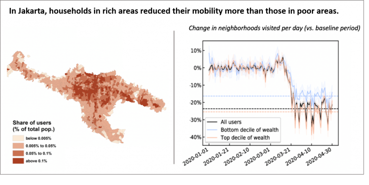 Richer households reduced mobility more than poorer counterparts.