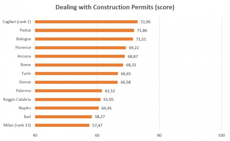 Dealing with Construction Permits