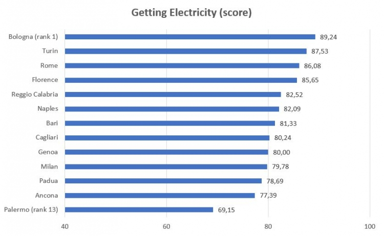 General Electricity
