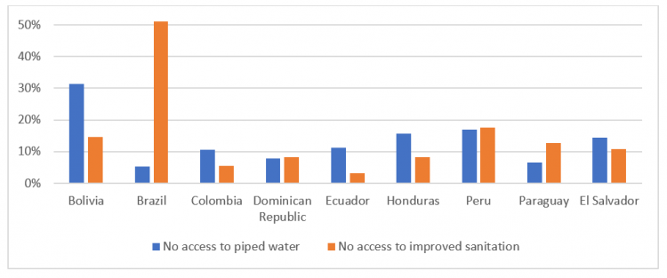 Figure 1: Population share with no access to piped water and to improved sanitation: selected countries in 2018