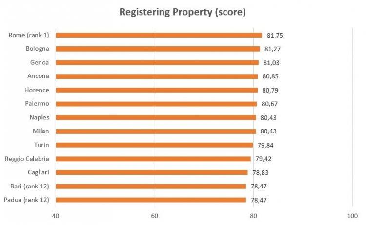 Registering Property