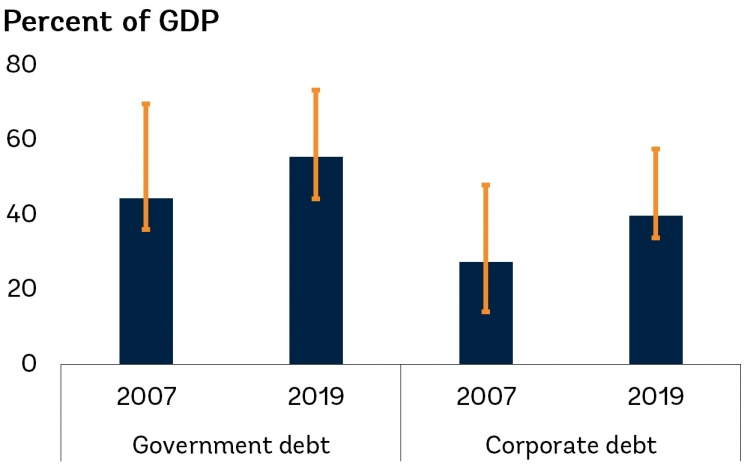 Government and corporate debt