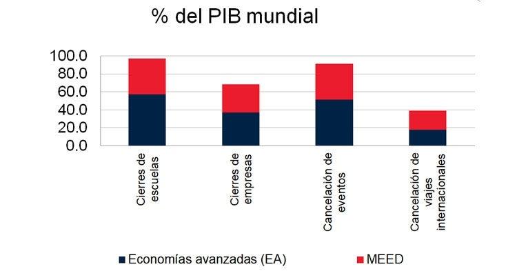 Participación en el PIB mundial representada por países con cierres y cancelaciones obligatorias