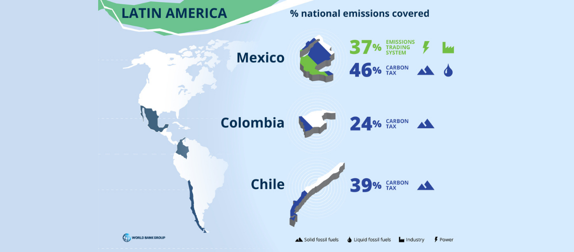 Can carbon pricing help Latin America and the Caribbean engage in a net-zero carbon future?