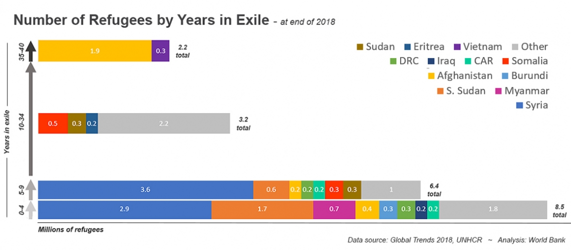 Number of refugees by years in exile