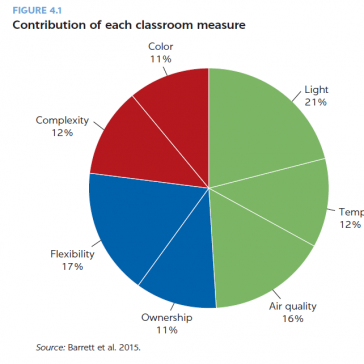 Contributions of each classroom measure