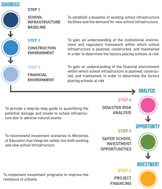 Roadmap for Safer School