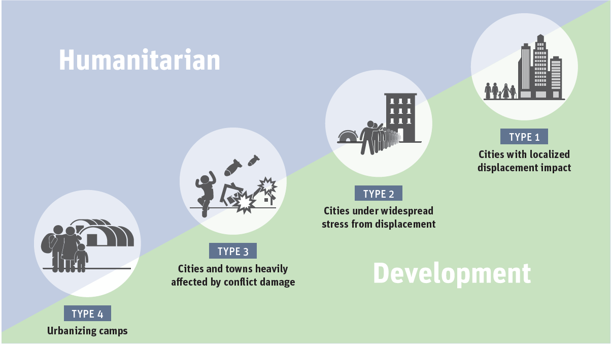 Humanitarian Development