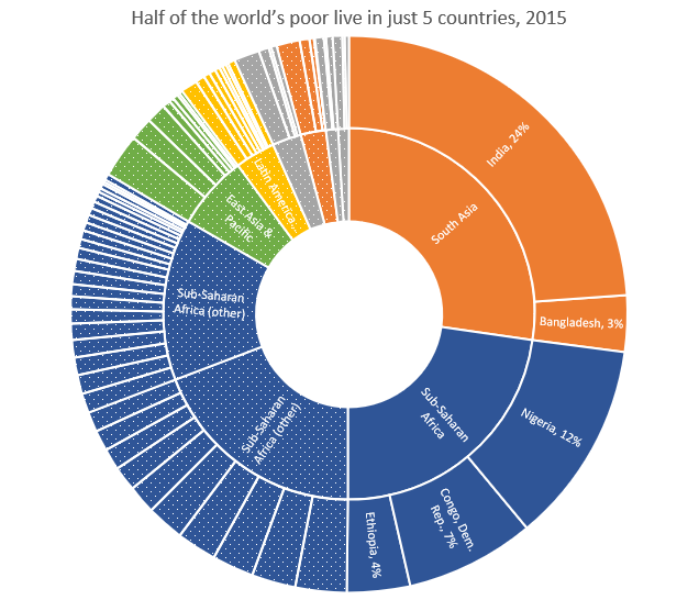 Half of the world's poor live in five countries