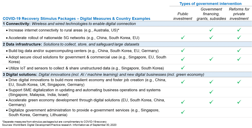 COVID-19 recovery stimulus packages – Example digital recovery measures