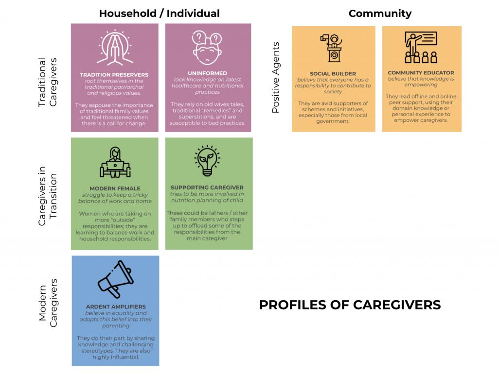 Profiles of caregivers