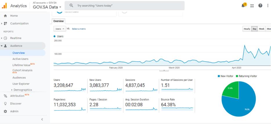 Increase of visitors to Saudi Arabia's e-government portal amid COVID-19