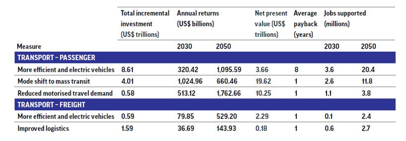 Urban transport investment returns.