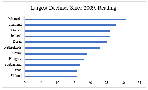 Largest declines