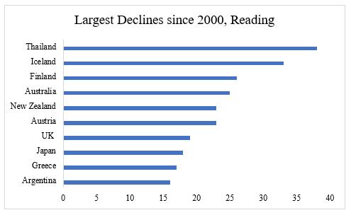 Largest decline since 2000