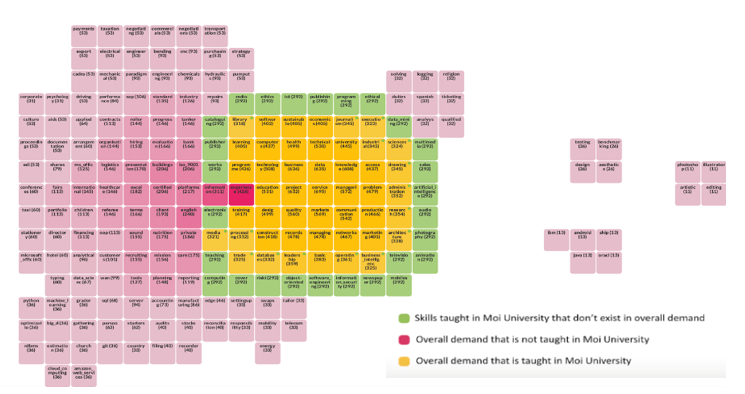 Skills taught at Moi university in software and ICT. Map represents similarities and differences between skills demand and educational offerings.