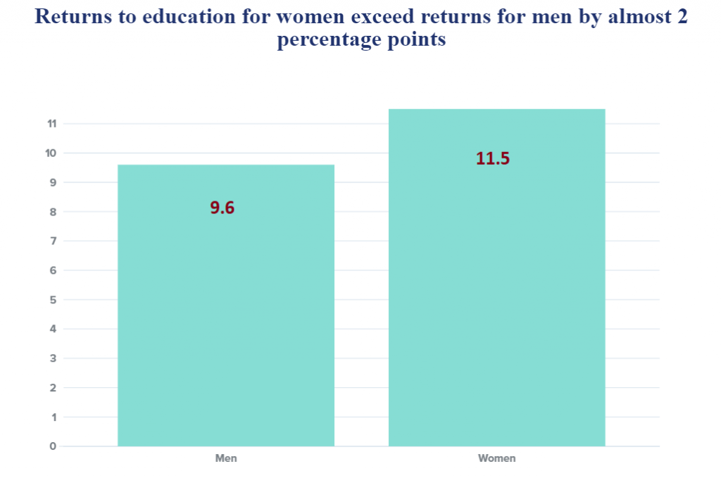 returns to education for women figure 1