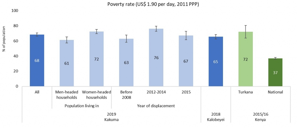 Poverty rate (US$ 1.90 per day, 2011 PPP)