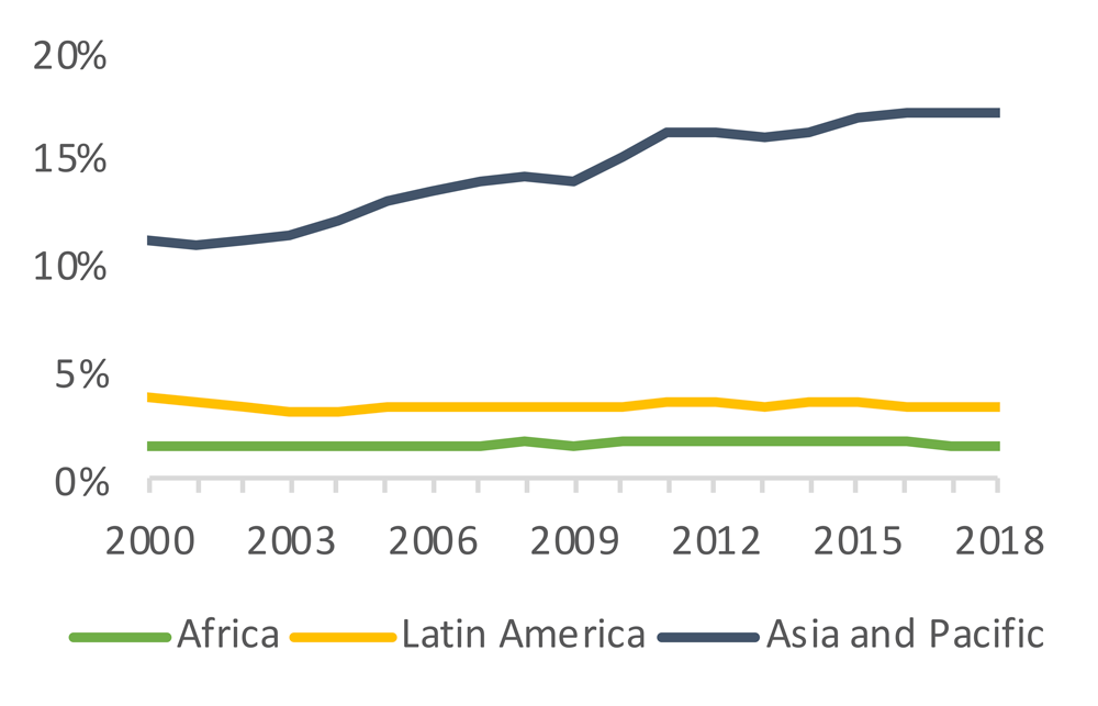 Figure 1.1. Total share of global FDI inflows