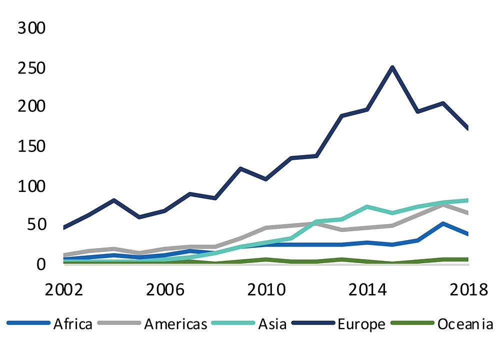 2.2: Value of FDI stock (US$b)