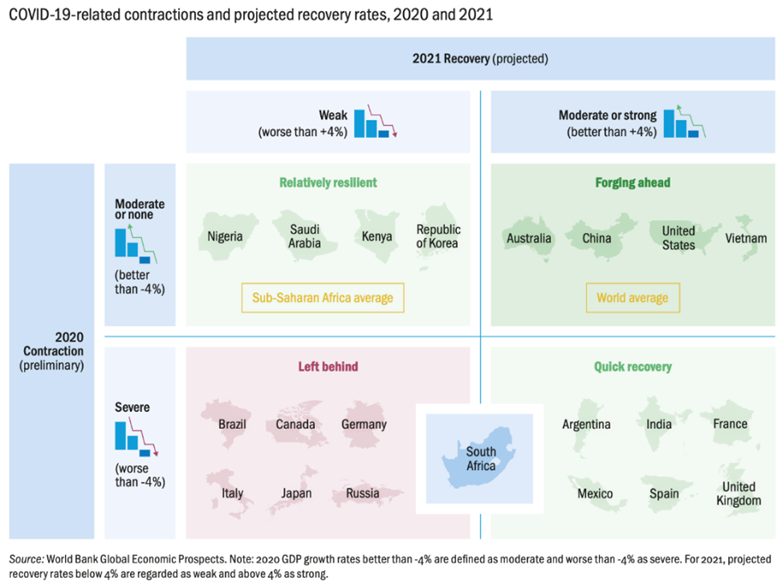 South Africa's contraction in 2020 was deep, and recovery in 2021 will be moderate