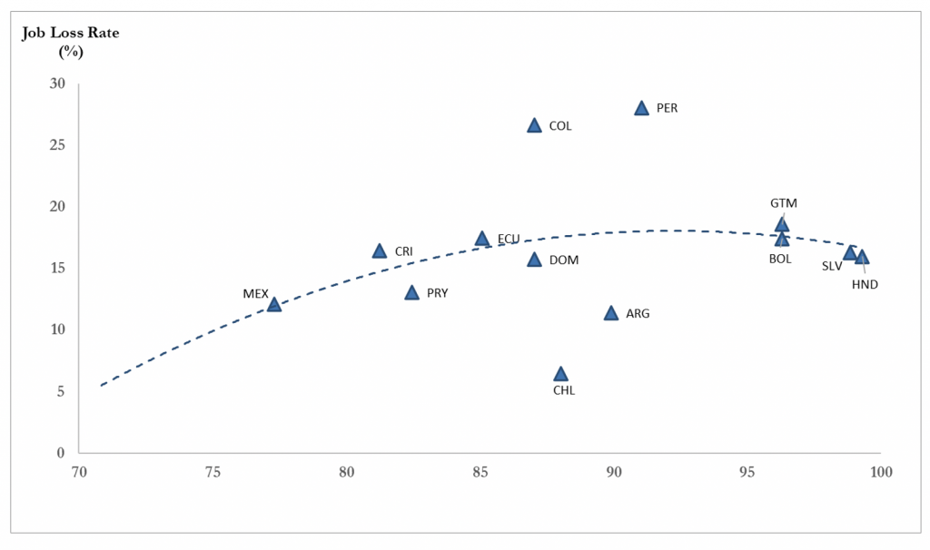 Job Loss vs. Stringency in Latin America and the Caribbean (May 2020)