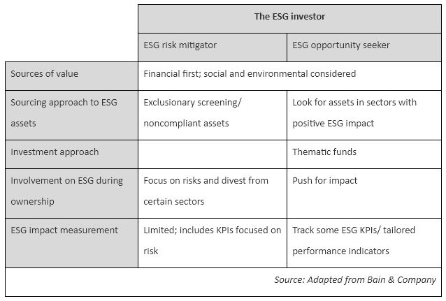 The ESG investor