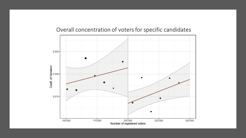 Overall concentration of voters for specific candidates