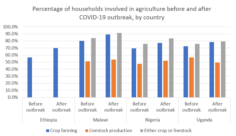 Percentage of households involved in agriculture before and after COVID-19 outbreak, by country