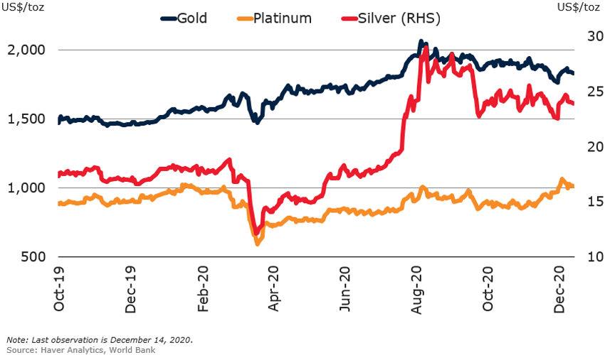 Precious Metal Prices Expected To Be Lower In 2021