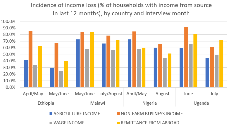 Incidence of income loss (% of households with income from source in last 12 months), by country and interview month