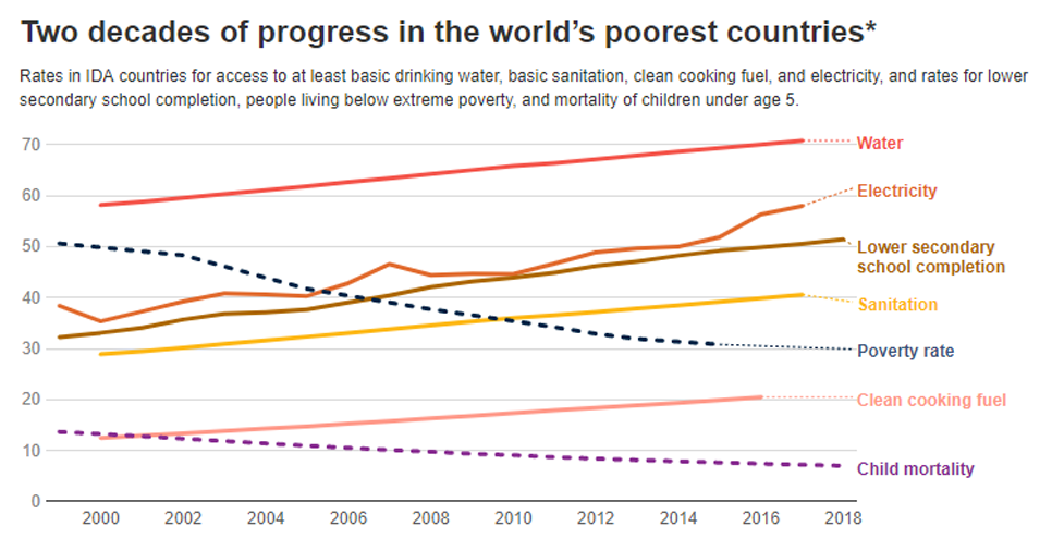 Chart: Two decades of progress in the world's poorest countries