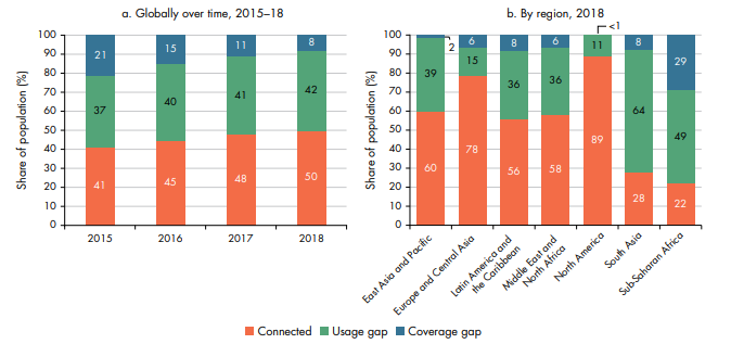 Figure 2: The percentage of the population with an internet signal that fails to make use of data services (usage gap) has remained stubbornly high particularly in certain developing regions