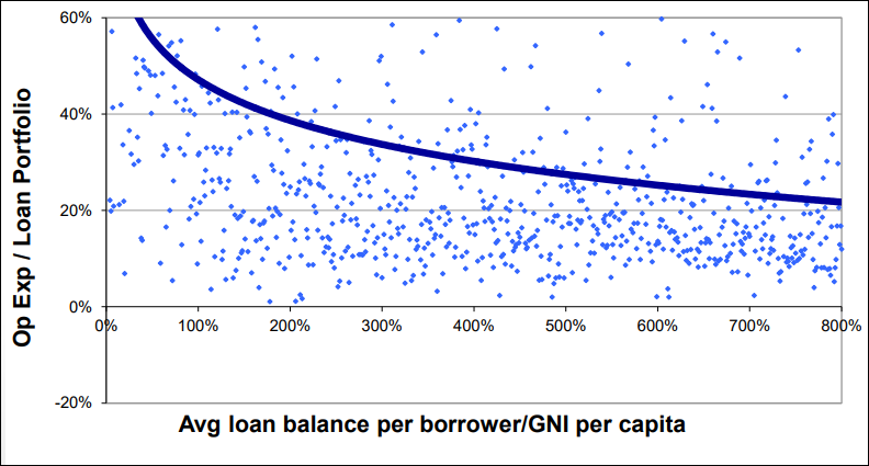 Smaller Loans Entail Higher Costs.png