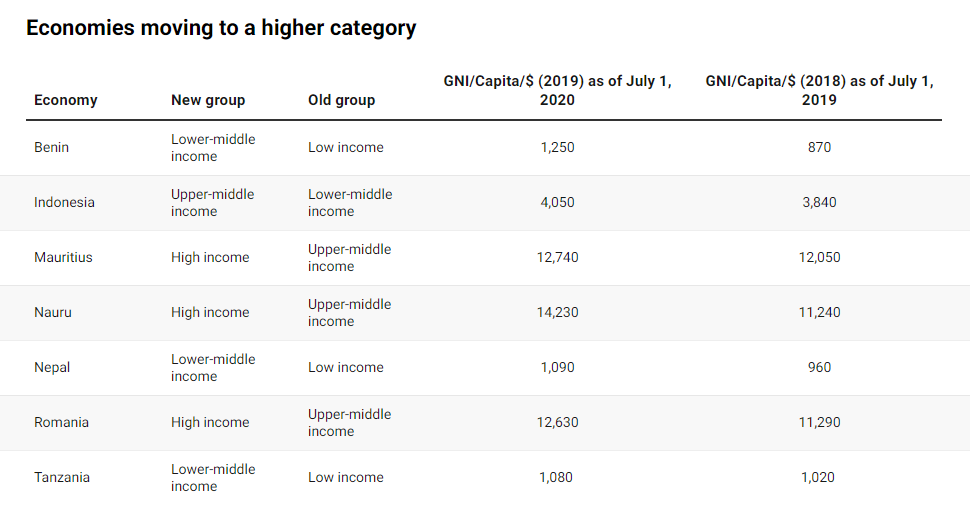 New World Bank country classifications by income level: 2020-2021