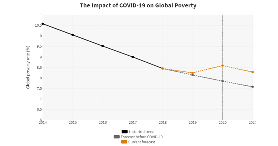 The Impact Of Covid 19 Coronavirus On Global Poverty Why Sub Saharan Africa Might Be The Region Hardest Hit
