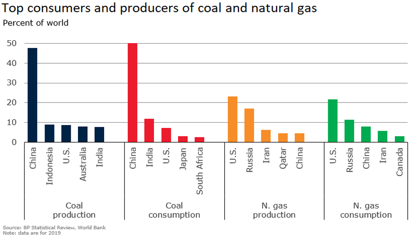 Top consumers and producers of coal and natural gas