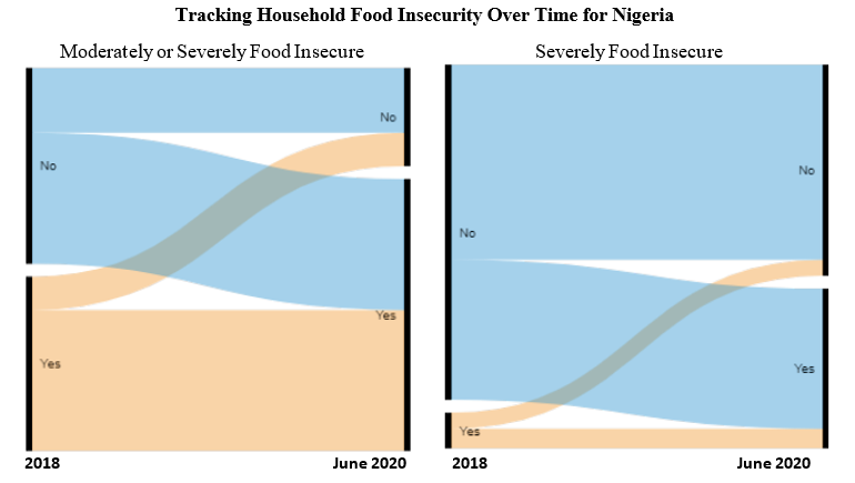 Tracking household food insecurity over time in Uganda