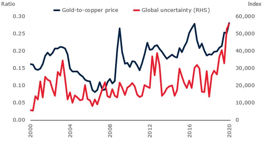 Gold-to-copper price