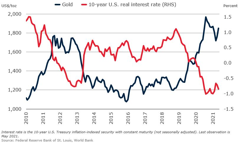 gold prices and interest rates