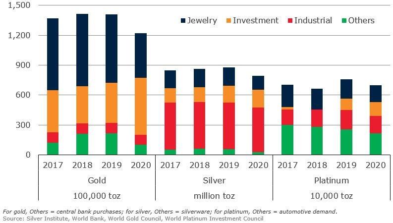 Demand for precious metals
