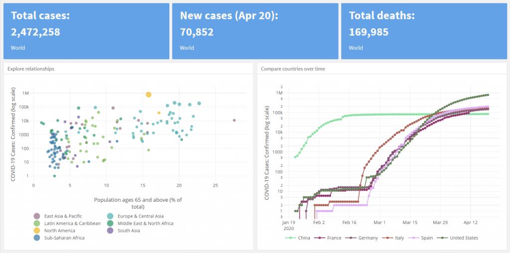 Understanding The Coronavirus Covid 19 Pandemic Through Data