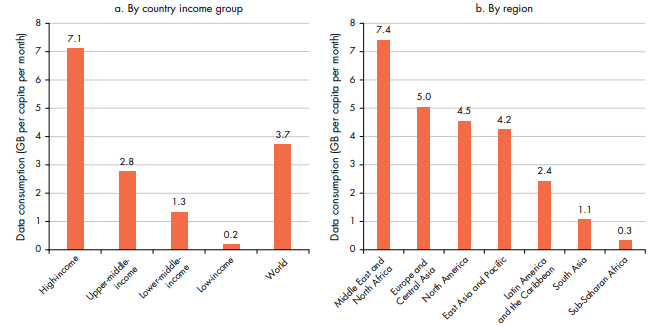 Figure 3: Inequities in mobile data consumption across country income groups and regions are huge