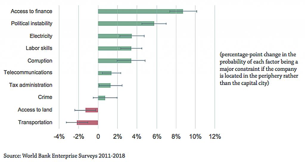 Figure 2 - firms outside MENA
