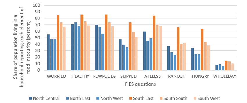 figure 3 Food insecurity appears to be more prevalent for all 8 FIES questions in southern Nigeria.png