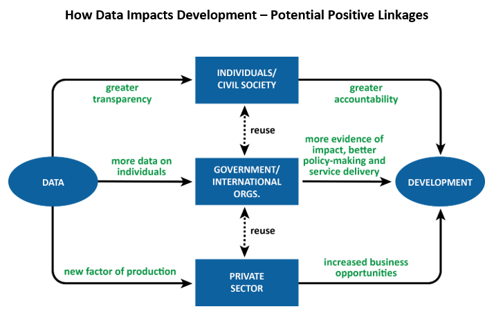 How Data Impacts Development – Potential Positive Linkages