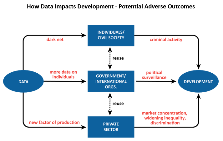 How Data Impacts Development - Potential Adverse Outcomes