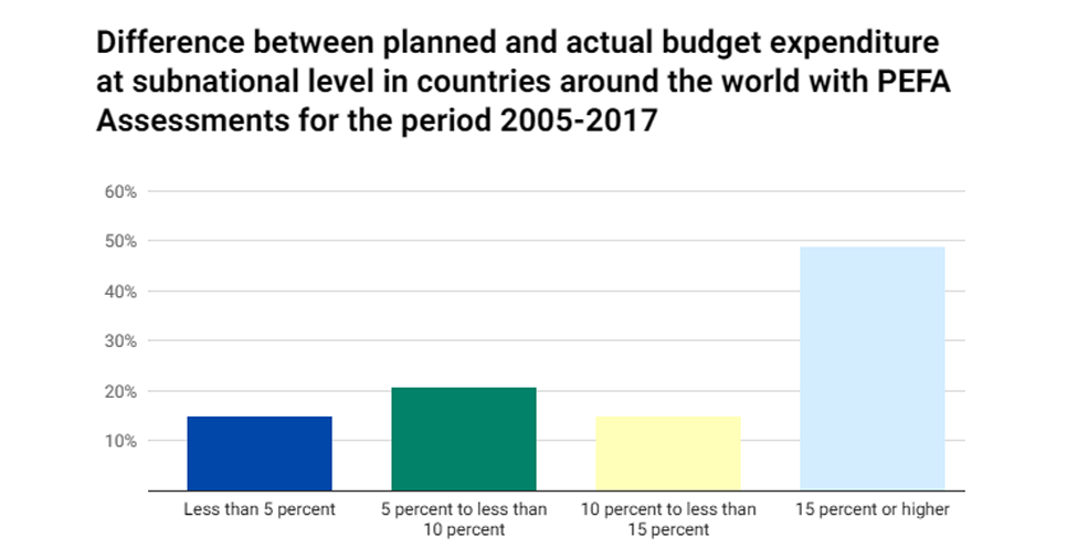 Credible government budgets are needed to achieve the Sustainable Development Goals