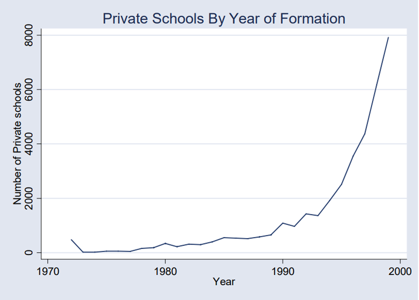 growth of private schools