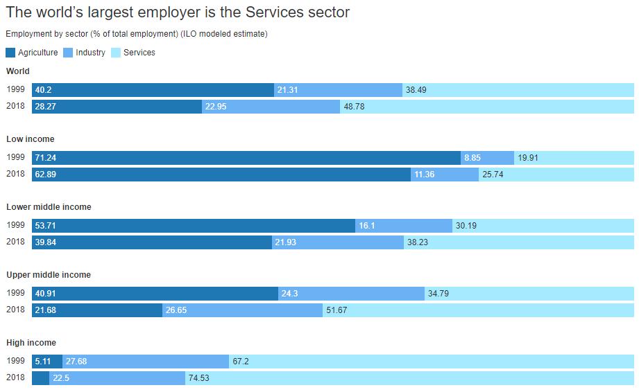 ¿Dónde pueden encontrar empleo los jóvenes?